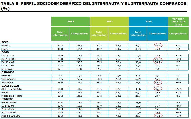 tabla perfil comprador internet