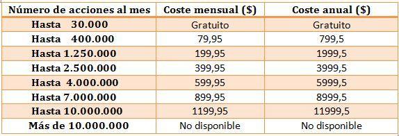 tabla precios woopra