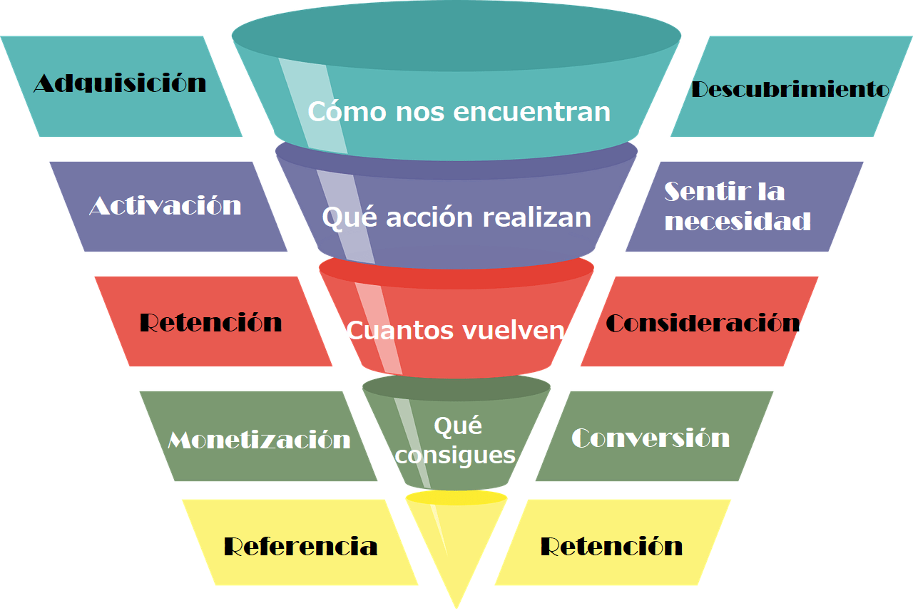 conceptos importantes de marketing digital